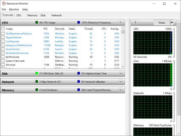 Trình giám sát tài nguyên không hoạt động trên Windows 7/8/10