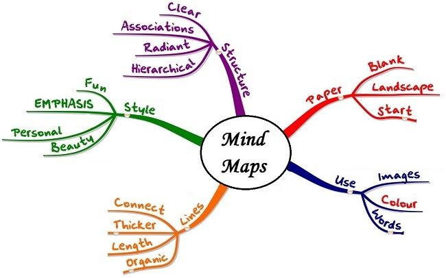 Phần mềm Mindjet MindManager