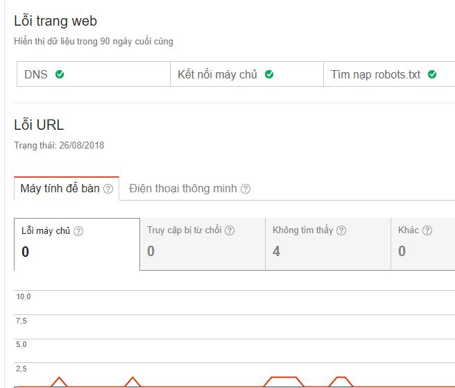 Liên kết bị hỏng trong Google Search Console