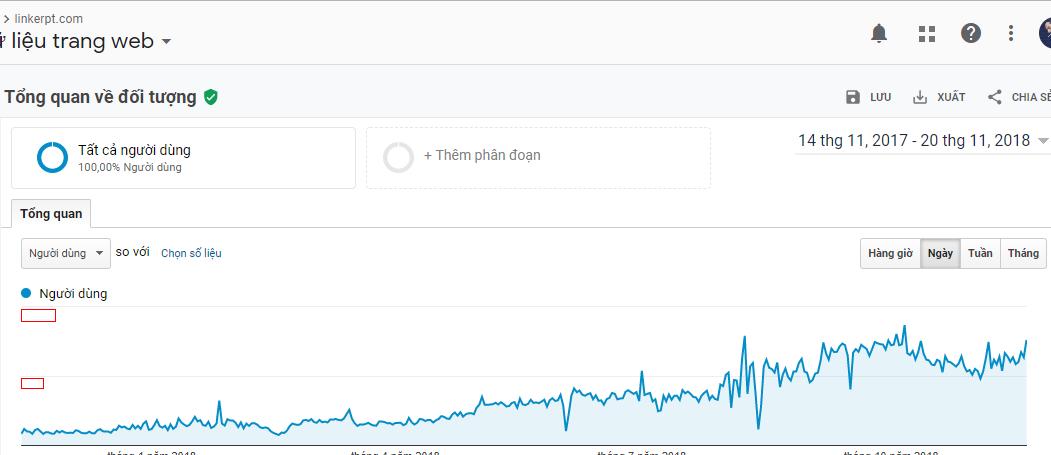 Tăng trưởng lưu lượng truy cập vào linkerpt được hiển thị trong Google Analytics